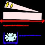 ブロックレベル要素は横幅いっぱいに拡がる、インライン要素は自分の大きさまで拡がる