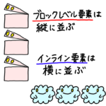 ブロックレベル要素は縦に並ぶ、インライン要素は横に並ぶ